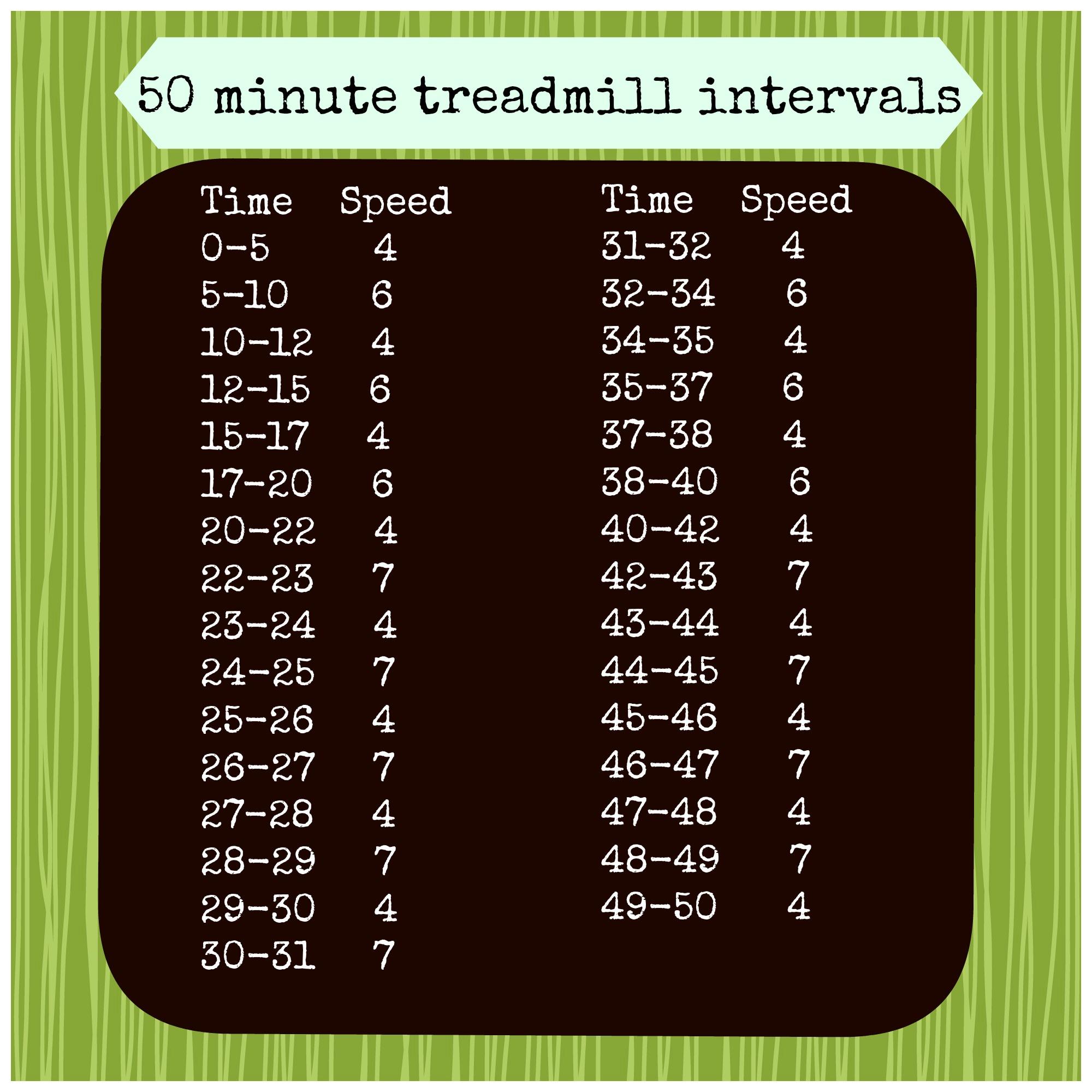 Treadmill Interval Workouts: Treadmill Interval Run